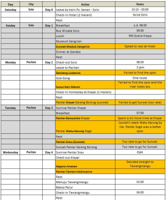 Itinerary Actual A