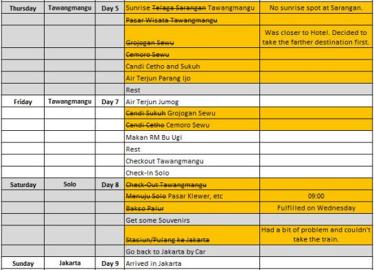 Itinerary Actual B