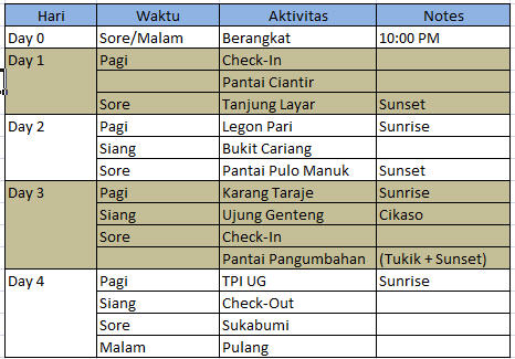 Itinerary Sawarna Feb 2015